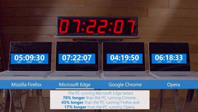 Jak przeglądarki obciążają baterie laptopów?