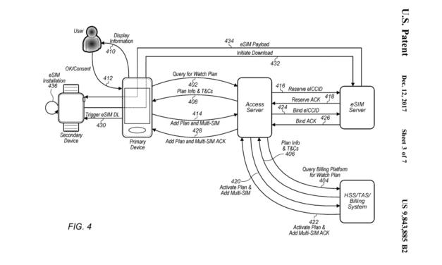 Patent na eSIM, czyli dlaczego telekomy nie lubią Apple