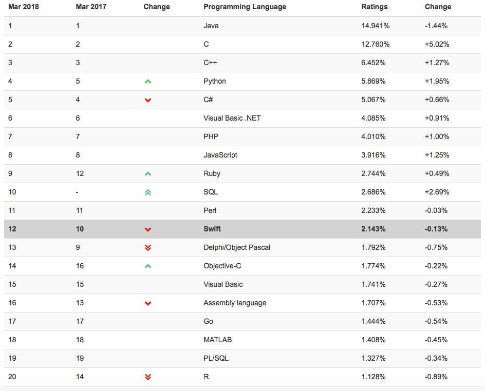 Swift w 12. najpopularniejszych języków programowania wg TIOBE