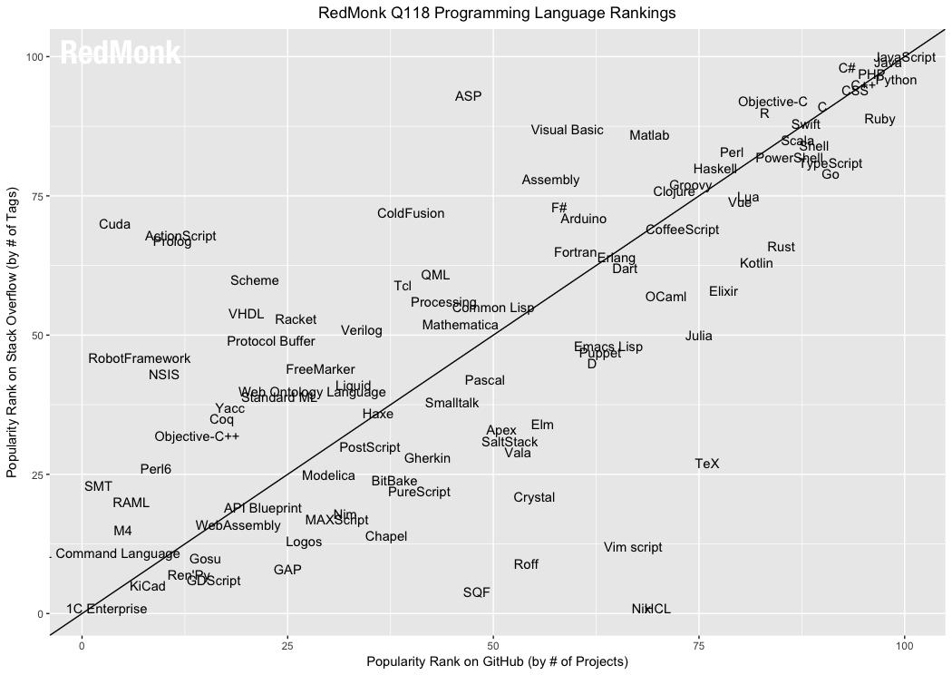Swift w 10. najpopularniejszych języków programowania wg redmonk.com
