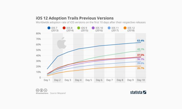 Przyjęcie iOS 12 poniżej średniej? Mam pewne wytłumaczenie