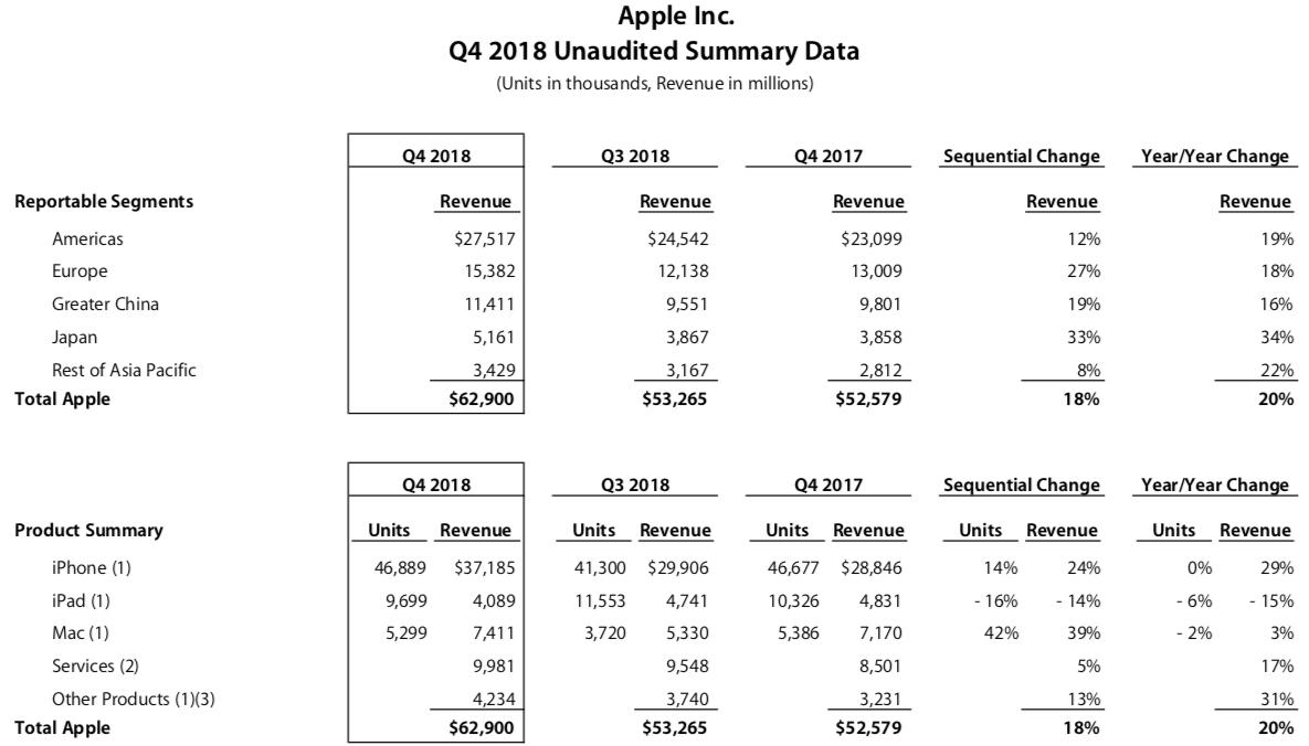 Wyniki finansowe Apple 09-2018