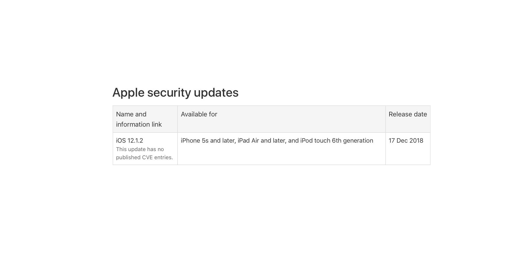 iOS 12.1.2, pojawiła się zapowiadana aktualizacja